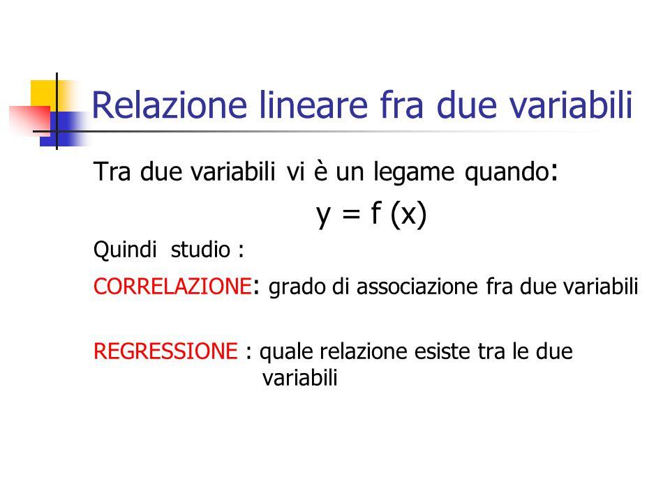 Relazione lineare fra due variabili Tra due variabili vi è un legame quando : y = f (x) Quindi studio : CORRELAZIONE : grado di associazione fra due v