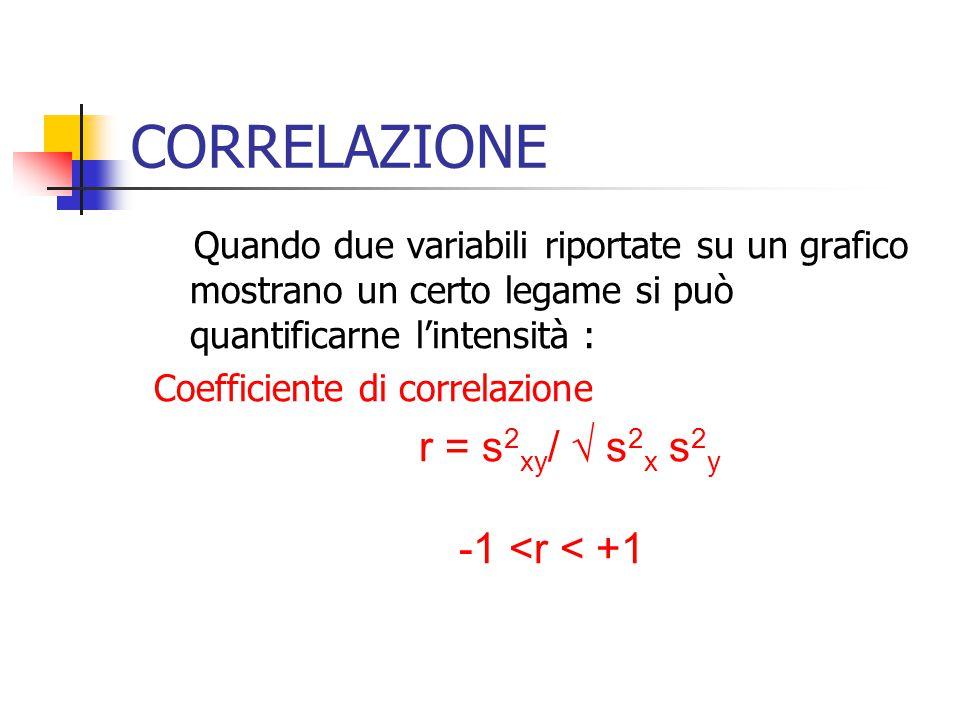 CORRELAZIONE Quando due variabili riportate su un grafico mostrano un certo legame si può quantificarne lintensità : Coefficiente di correlazione r =
