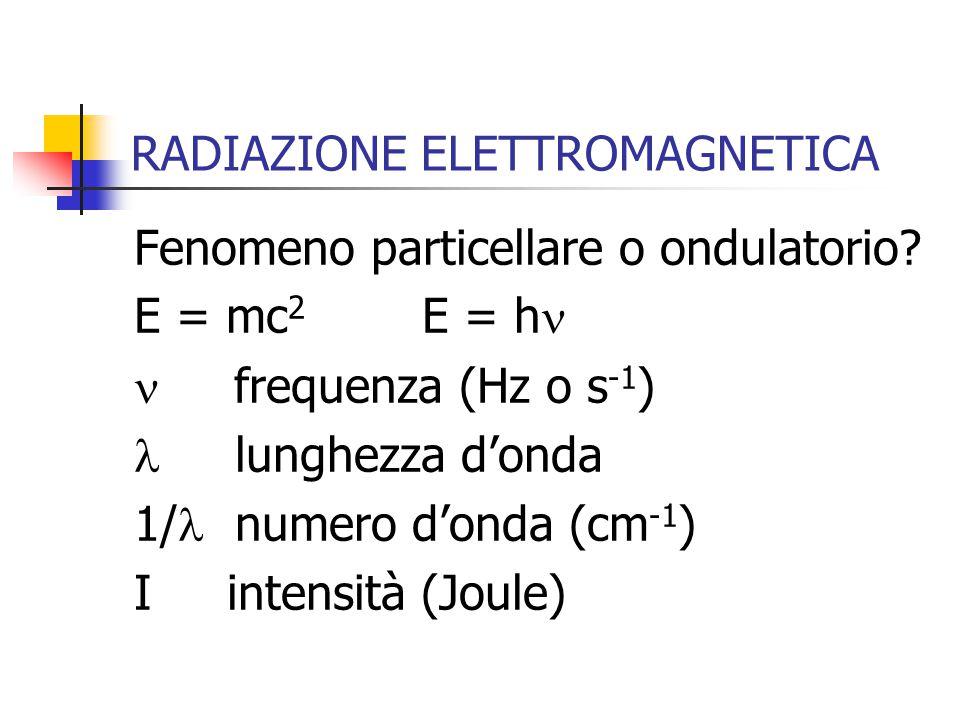 RADIAZIONE ELETTROMAGNETICA Fenomeno particellare o ondulatorio? E = mc 2 E = h frequenza (Hz o s -1 ) lunghezza donda 1/ numero donda (cm -1 ) I inte