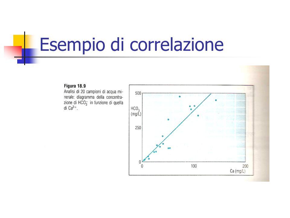 Esempio di correlazione