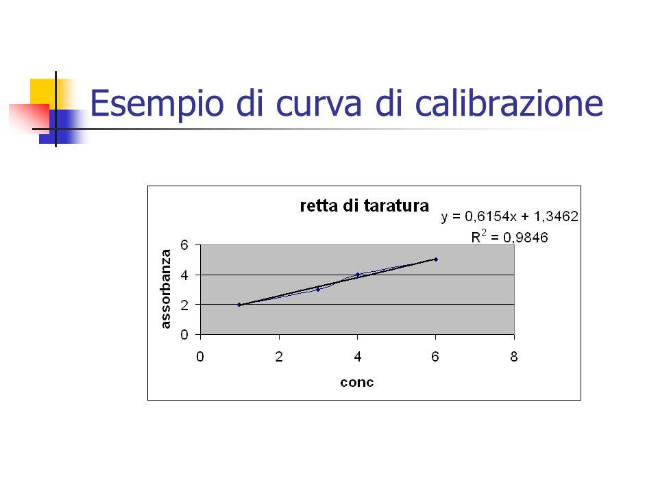 Esempio di curva di calibrazione