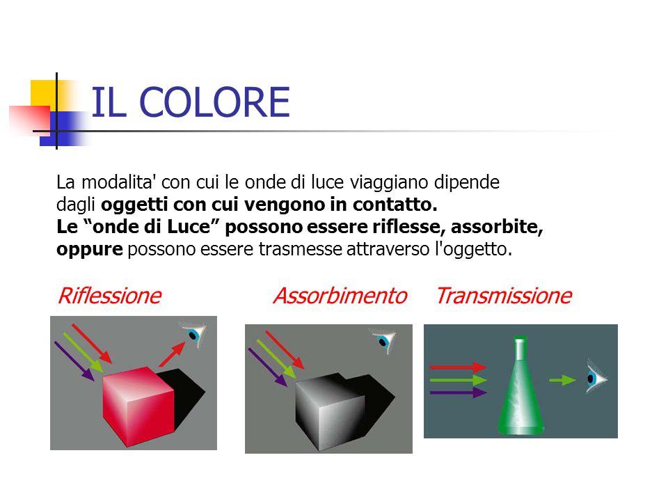 La modalita' con cui le onde di luce viaggiano dipende dagli oggetti con cui vengono in contatto. Le onde di Luce possono essere riflesse, assorbite,