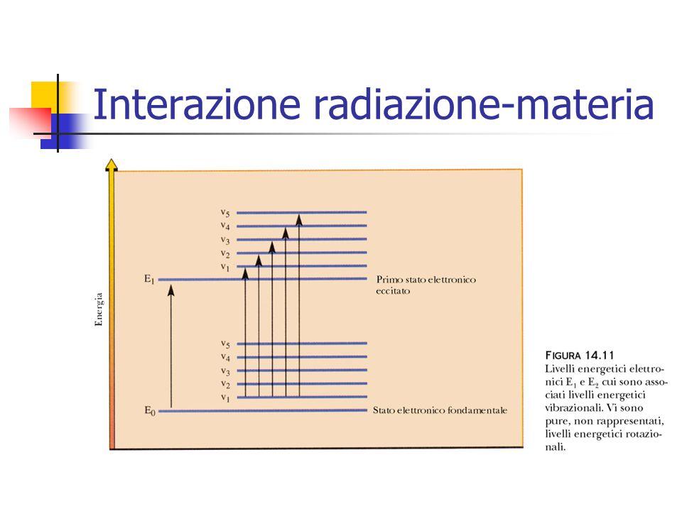 Emissione e assorbimento Emissione: le molecole vengono eccitate mediante calore o scarica elettrica e lenergia assorbita viene restituita sotto forma di radiazione e.m.
