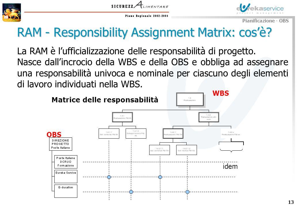 13 Pianificazione - OBS RAM - Responsibility Assignment Matrix: cosè? La RAM è lufficializzazione delle responsabilità di progetto. Nasce dallincrocio