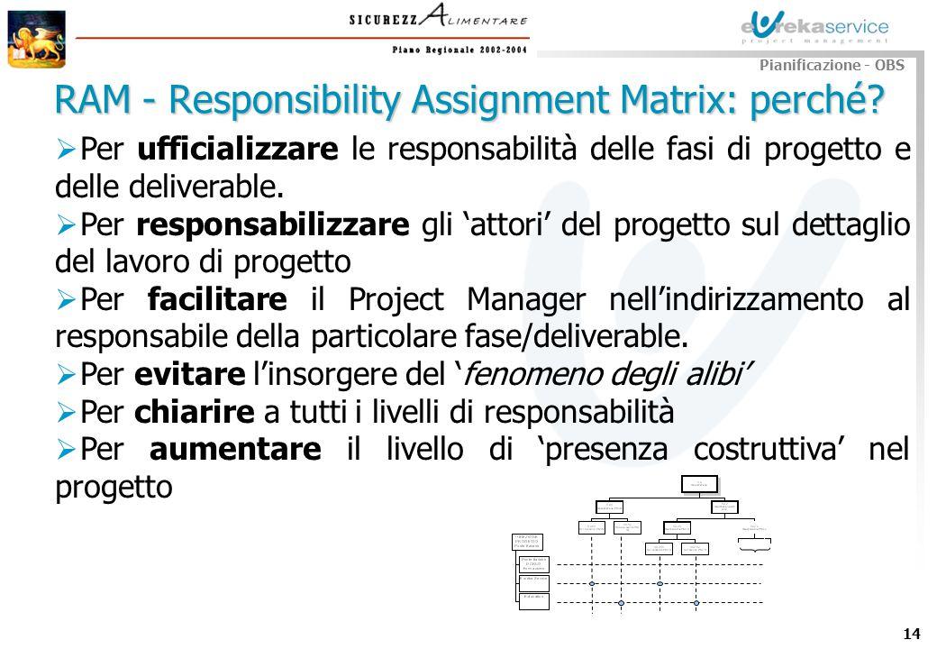 14 Pianificazione - OBS RAM - Responsibility Assignment Matrix: perché? Per ufficializzare le responsabilità delle fasi di progetto e delle deliverabl