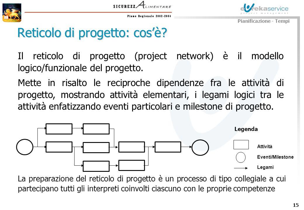 15 Il reticolo di progetto (project network) è il modello logico/funzionale del progetto. Mette in risalto le reciproche dipendenze fra le attività di