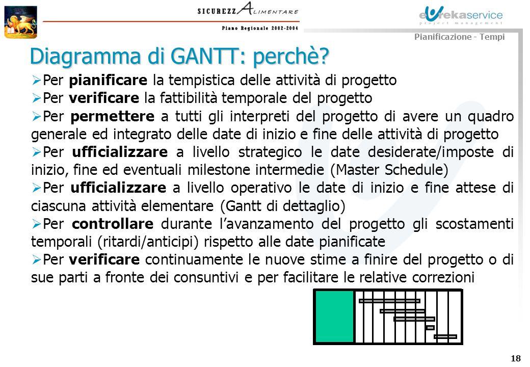18 Pianificazione - Tempi Diagramma di GANTT: perchè? Per pianificare la tempistica delle attività di progetto Per verificare la fattibilità temporale