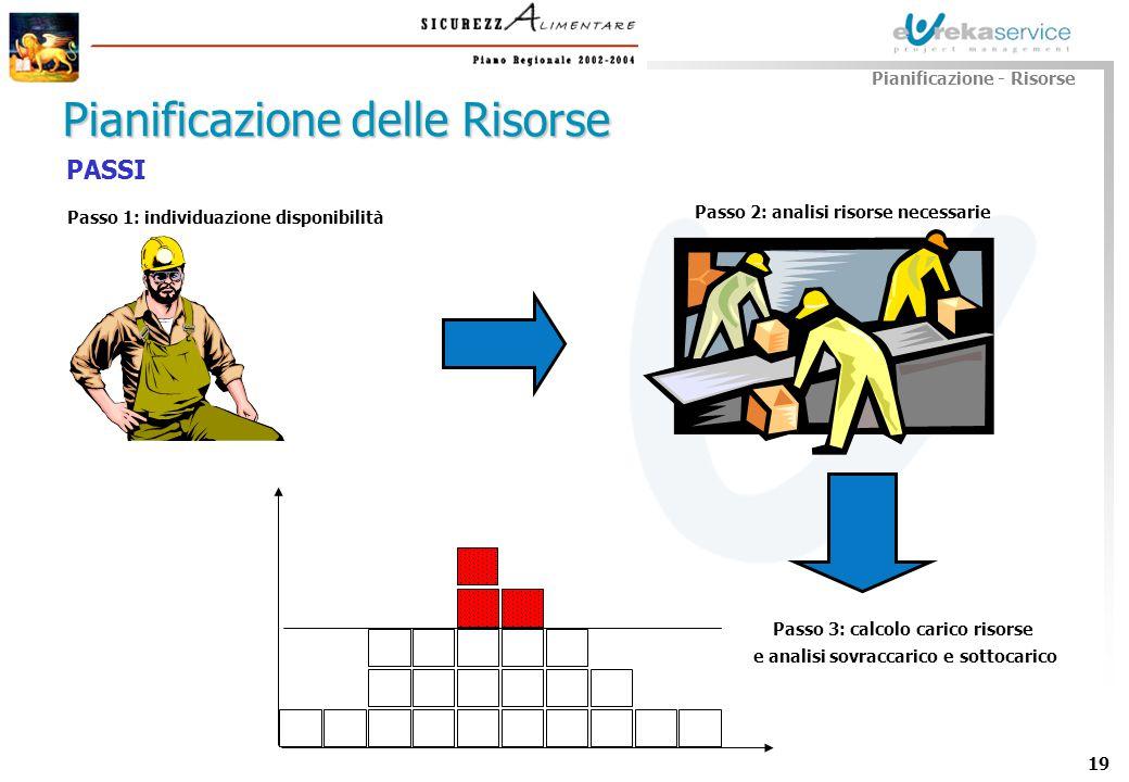 19 Pianificazione delle Risorse Passo 1: individuazione disponibilità Pianificazione - Risorse Passo 2: analisi risorse necessarie Passo 3: calcolo ca