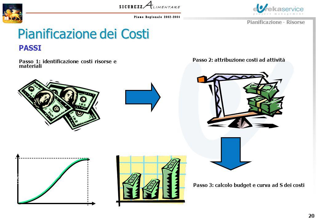 20 Pianificazione dei Costi Passo 1: identificazione costi risorse e materiali Pianificazione - Risorse Passo 2: attribuzione costi ad attività Passo