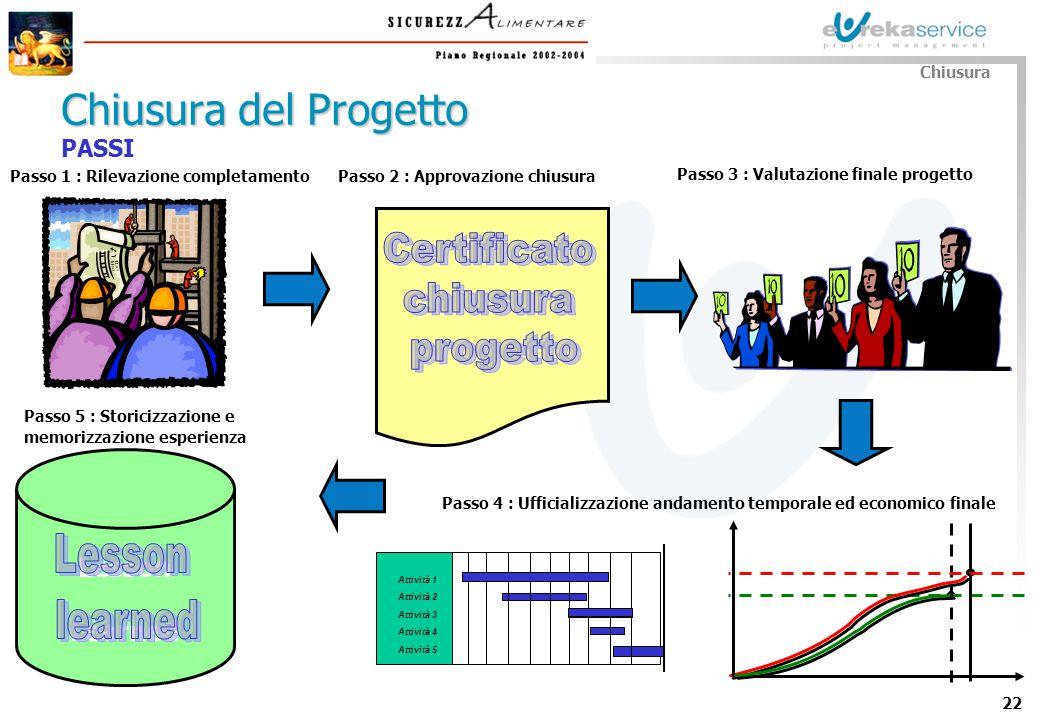 22 PASSI Chiusura del Progetto Chiusura Passo 1 : Rilevazione completamento Passo 3 : Valutazione finale progetto Passo 4 : Ufficializzazione andament