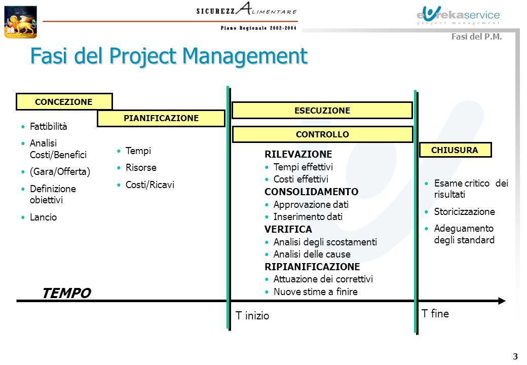 3 TEMPO Fasi del Project Management CHIUSURA Esame critico dei risultati Storicizzazione Adeguamento degli standard Fattibilità Analisi Costi/Benefici