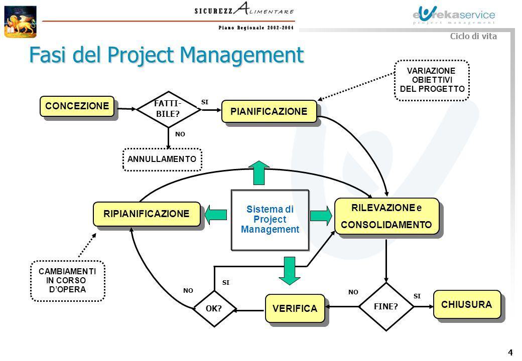 5 Passo 1 : Analisi esigenze/fattibilità Passi per la concezione Concezione Passo 2 : Decisione Passo 3 : Project Charter - Ufficializzazione del progetto