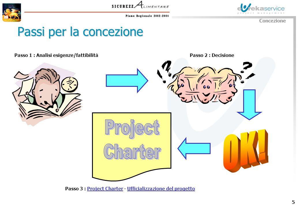 5 Passo 1 : Analisi esigenze/fattibilità Passi per la concezione Concezione Passo 2 : Decisione Passo 3 : Project Charter - Ufficializzazione del prog