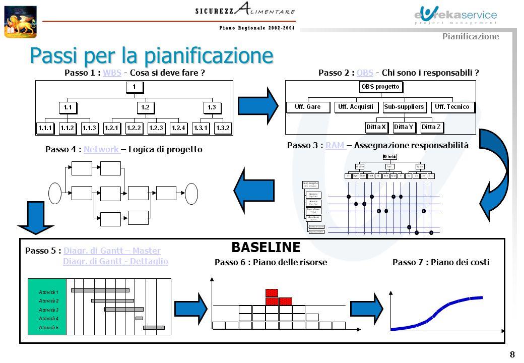 19 Pianificazione delle Risorse Passo 1: individuazione disponibilità Pianificazione - Risorse Passo 2: analisi risorse necessarie Passo 3: calcolo carico risorse e analisi sovraccarico e sottocarico PASSI