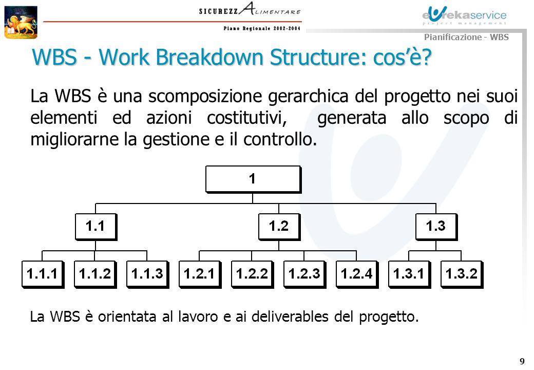 10 Per aiutare la gestione del progetto Per non dimenticare parti di lavoro ed evitare duplicazioni Per fare chiarezza e trasparenza da subito Per facilitare la comunicazione tra gli stakeholders Per permettere a tutti di riferirsi in maniera omogenea ed inequivocabile al lavoro da eseguirsi Per operare aggregazioni di dati elementari (tempi, costi, ricavi,..) sulle parti di lavoro Pianificazione - WBS WBS - Work Breakdown Structure: perchè?