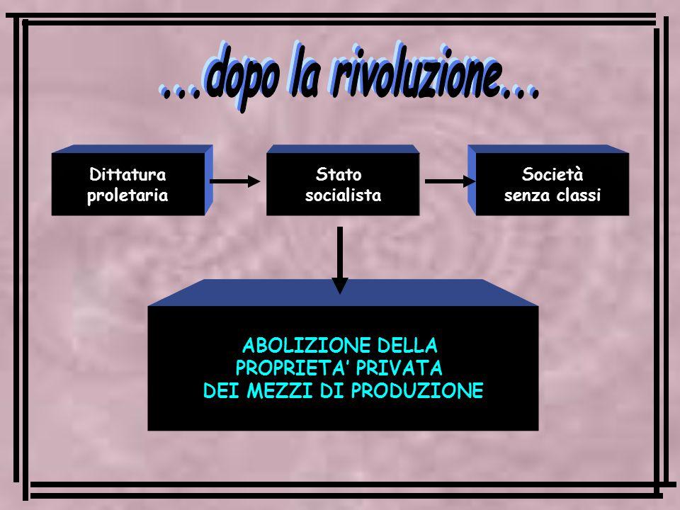 Dittatura proletaria Stato socialista Società senza classi ABOLIZIONE DELLA PROPRIETA PRIVATA DEI MEZZI DI PRODUZIONE