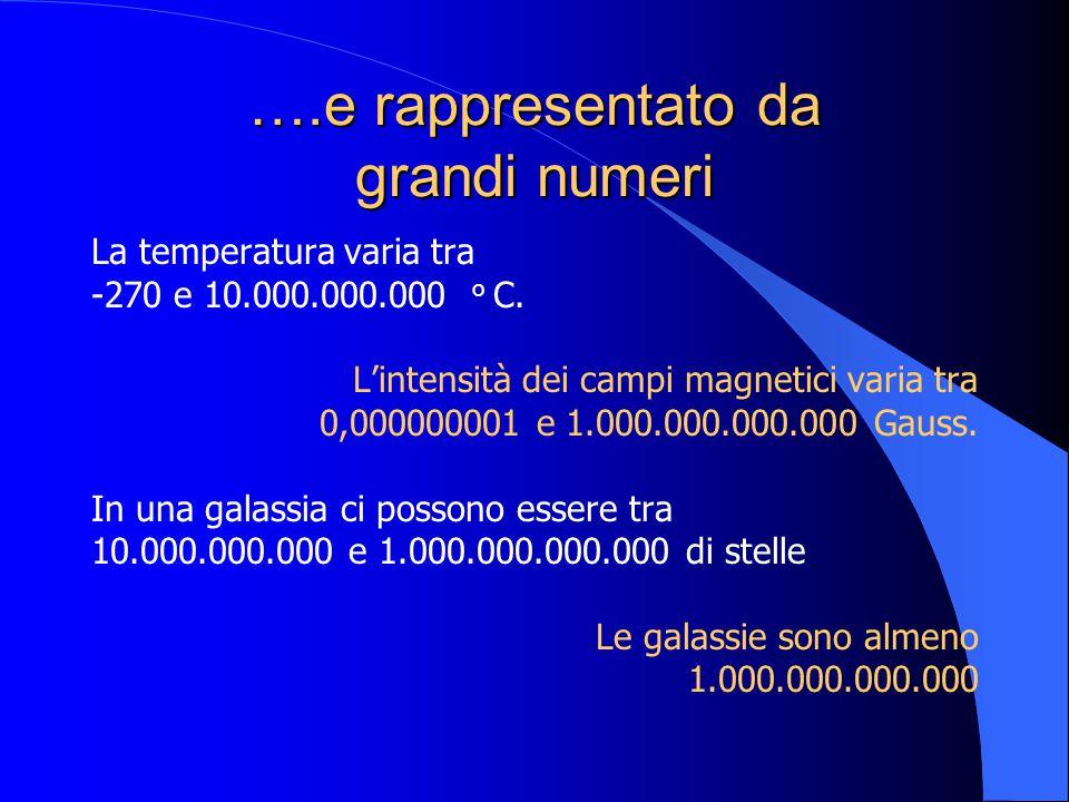….e rappresentato da grandi numeri La temperatura varia tra -270 e 10.000.000.000 o C. Lintensità dei campi magnetici varia tra 0,000000001 e 1.000.00