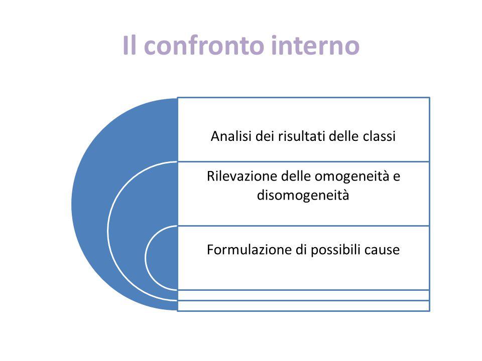 Il confronto interno Analisi dei risultati delle classi Rilevazione delle omogeneità e disomogeneità Formulazione di possibili cause