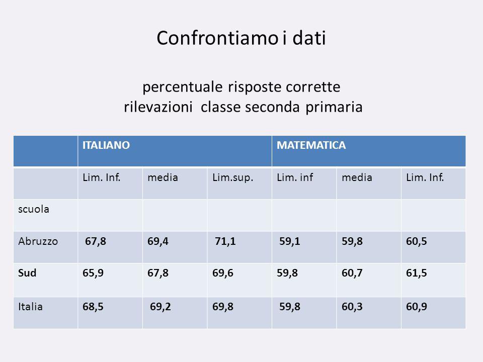 Confrontiamo i dati percentuale risposte corrette rilevazioni classe seconda primaria ITALIANOMATEMATICA Lim. Inf.mediaLim.sup.Lim. infmediaLim. Inf.