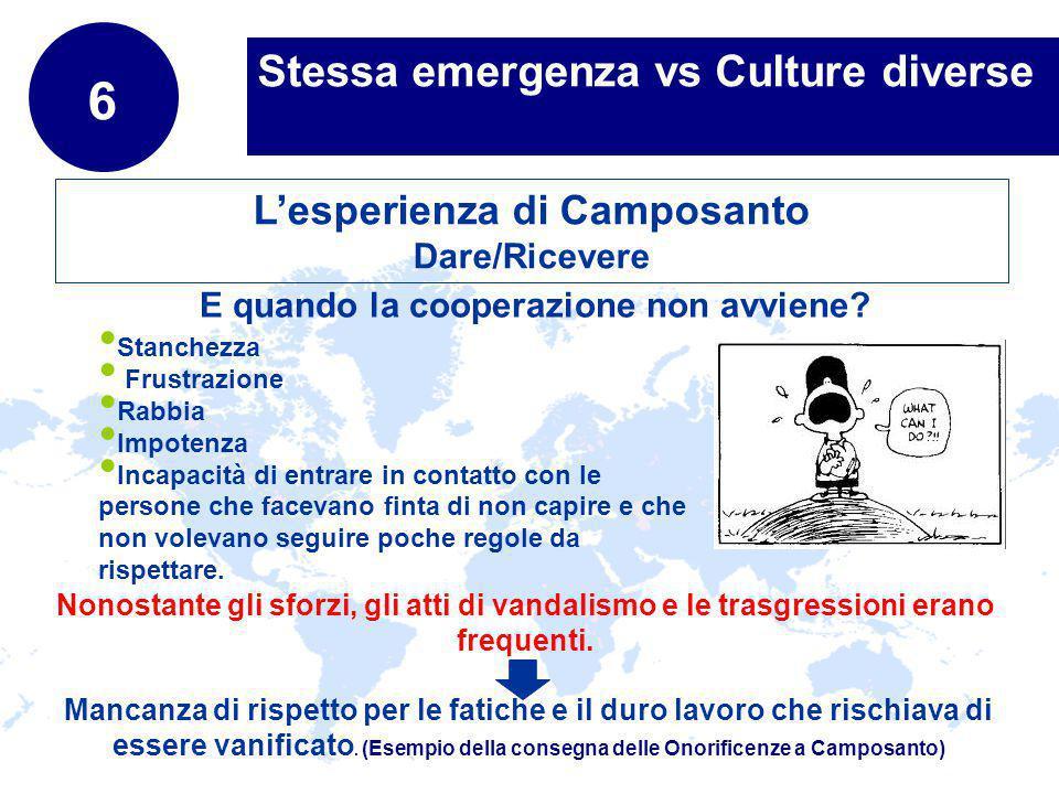 www.company.com Stessa emergenza vs Culture diverse 6 Lesperienza di Camposanto Dare/Ricevere E quando la cooperazione non avviene.