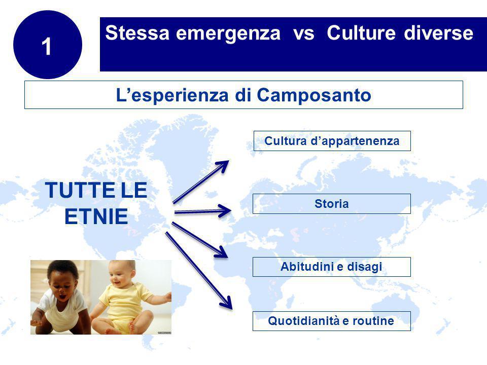 www.company.com Stessa emergenza vs Culture diverse TUTTE LE ETNIE Cultura dappartenenza Storia Abitudini e disagi 1 Quotidianità e routine Lesperienza di Camposanto