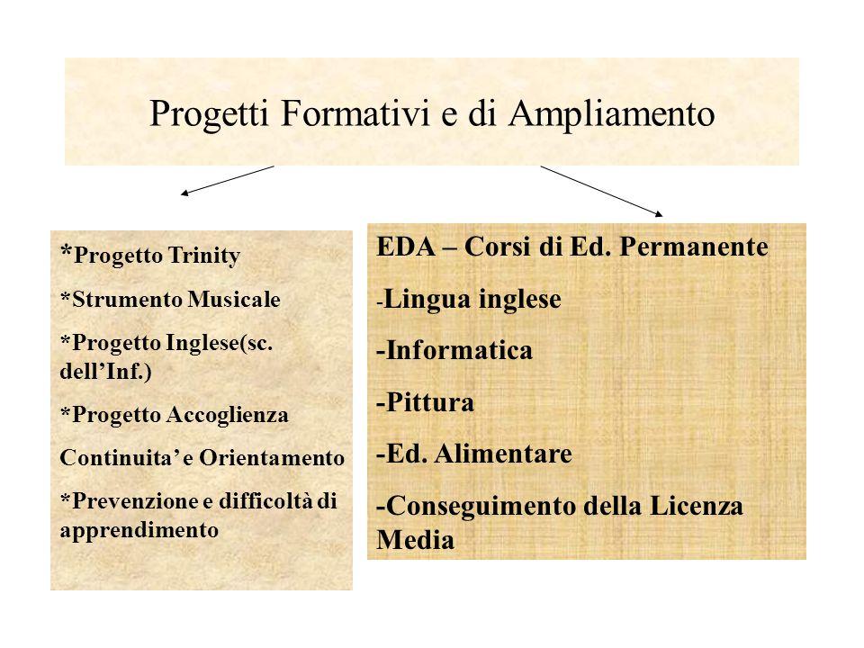 Progetti Formativi e di Ampliamento * Progetto Trinity *Strumento Musicale *Progetto Inglese(sc. dellInf.) *Progetto Accoglienza Continuita e Orientam