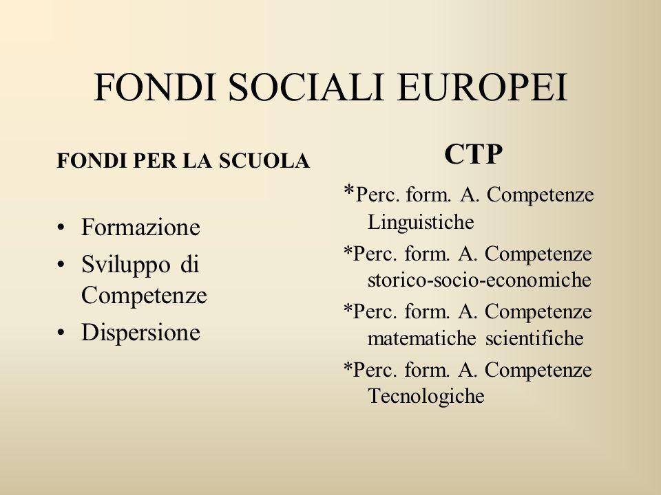 FONDI SOCIALI EUROPEI FONDI PER LA SCUOLA Formazione Sviluppo di Competenze Dispersione CTP * Perc. form. A. Competenze Linguistiche *Perc. form. A. C