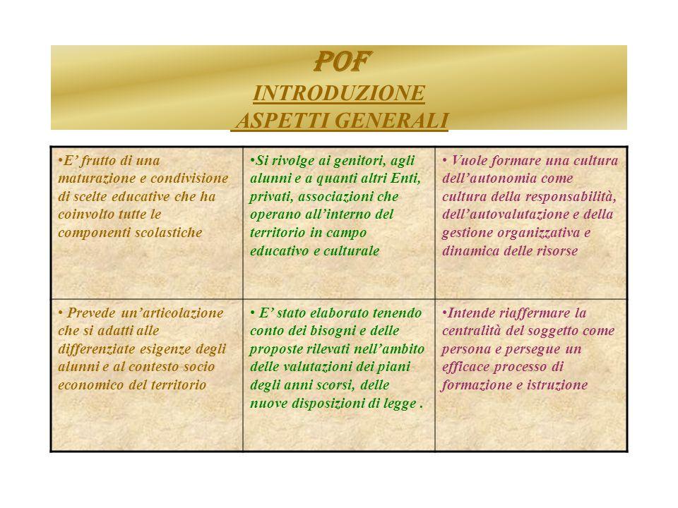 Curricolo Obbligatorio Nazionale 1° CICLO Sc.dellInfanzia Sc.