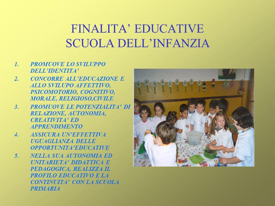 FINALITA EDUCATIVE SCUOLA DELLINFANZIA 1.PROMUOVE LO SVILUPPO DELLIDENTITA 2.CONCORRE ALLEDUCAZIONE E ALLO SVILUPO AFFETTIVO, PSICOMOTORIO, COGNITIVO,