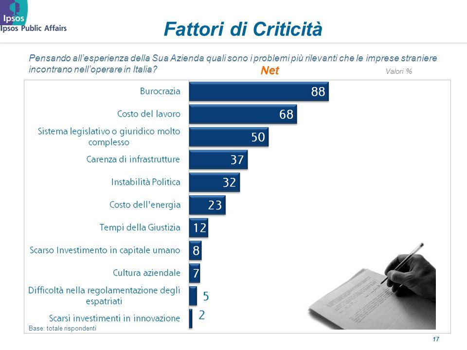 17 Fattori di Criticità Base: totale rispondenti Pensando allesperienza della Sua Azienda quali sono i problemi più rilevanti che le imprese straniere incontrano nelloperare in Italia.