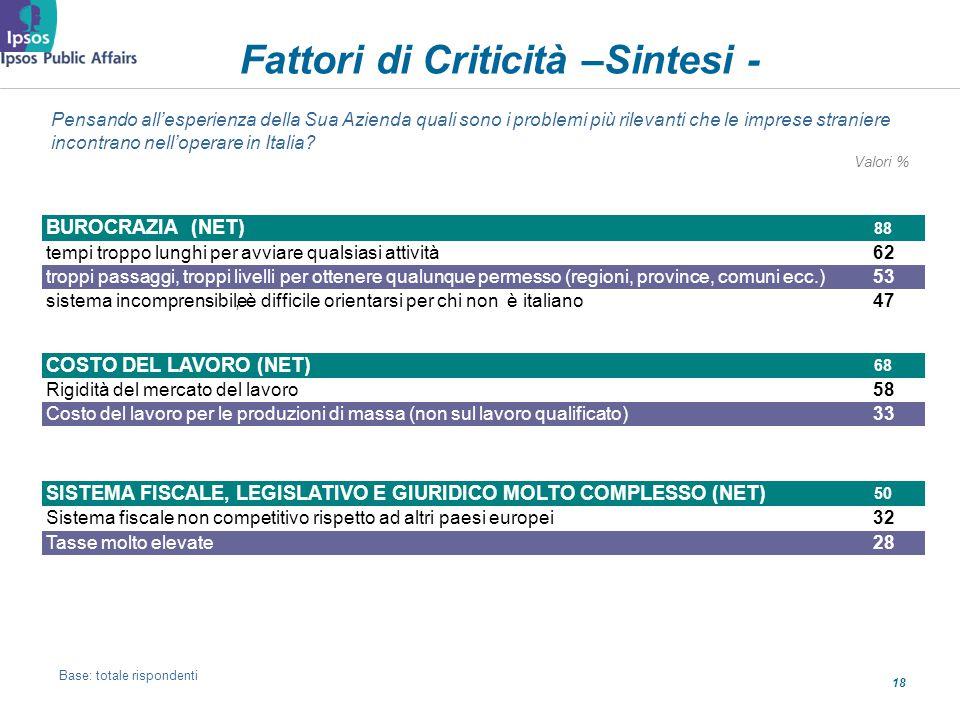 18 Fattori di Criticità –Sintesi - Pensando allesperienza della Sua Azienda quali sono i problemi più rilevanti che le imprese straniere incontrano nelloperare in Italia.