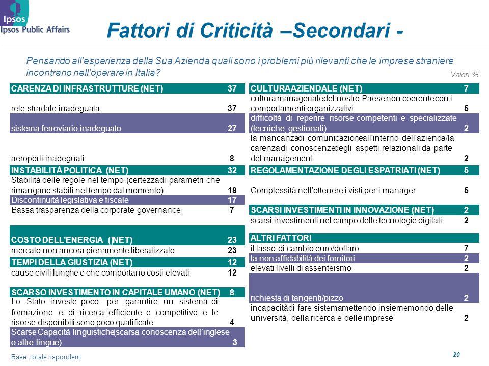 20 Fattori di Criticità –Secondari - Pensando allesperienza della Sua Azienda quali sono i problemi più rilevanti che le imprese straniere incontrano nelloperare in Italia.