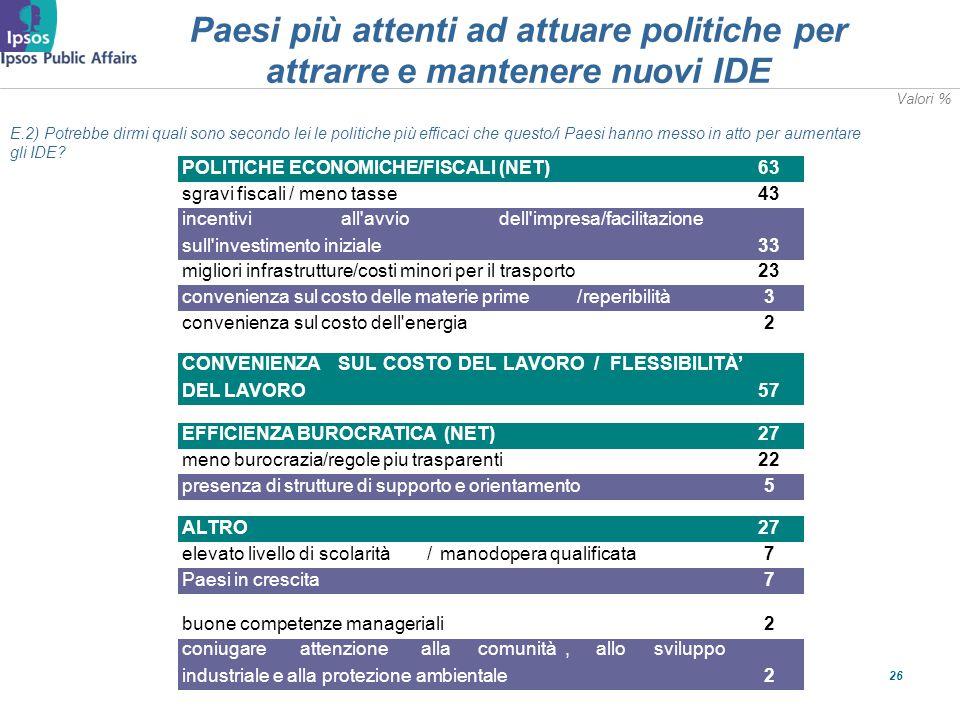 26 Paesi più attenti ad attuare politiche per attrarre e mantenere nuovi IDE E.2) Potrebbe dirmi quali sono secondo lei le politiche più efficaci che questo/i Paesi hanno messo in atto per aumentare gli IDE.