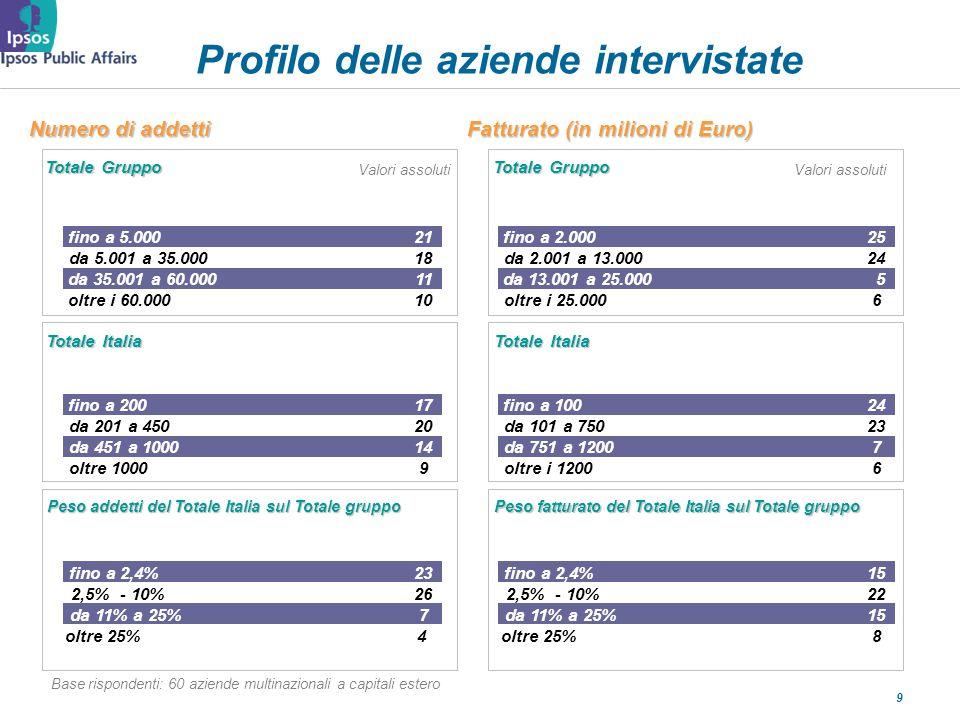 9 Profilo delle aziende intervistate Valori assoluti Base rispondenti: 60 aziende multinazionali a capitali estero Totale Gruppo fino a 5.00021fino a 2.00025 da 5.001 a 35.00018da 2.001 a 13.00024 da 35.001 a 60.00011da 13.001 a 25.0005 oltre i 60.00010oltre i 25.0006 Totale Italia fino a 20017fino a 10024 da 201 a 45020da 101 a 75023 da 451 a 100014da 751 a 12007 oltre 10009oltre i 12006 Peso addetti del Totale Italia sul Totale gruppo fino a 2,4%23fino a 2,4%15 2,5% - 10%262,5% - 10%22 da 11% a 25%7 15 oltre 25% 8 Peso fatturato del Totale Italia sul Totale gruppo Fatturato (in milioni di Euro) Totale Gruppo Totale Italia Numero di addetti 4 Valori assoluti