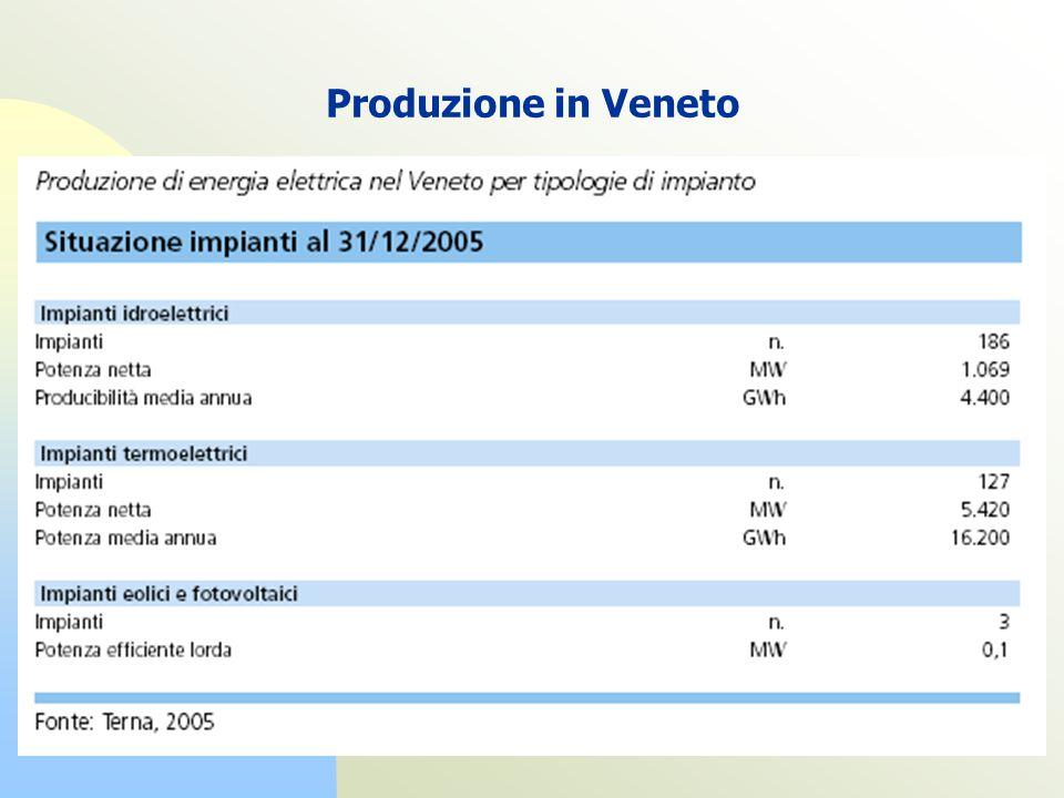 Produzione in Veneto