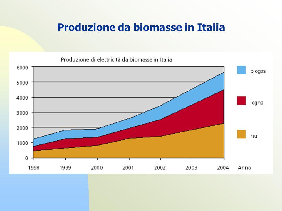 Produzione da biomasse in Italia
