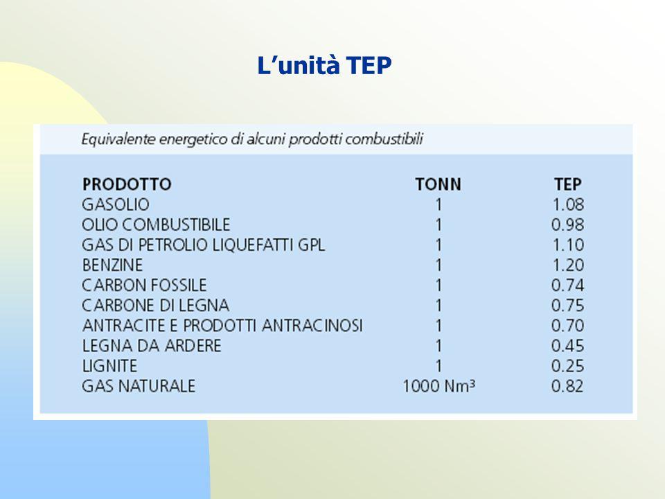 Lunità TEP