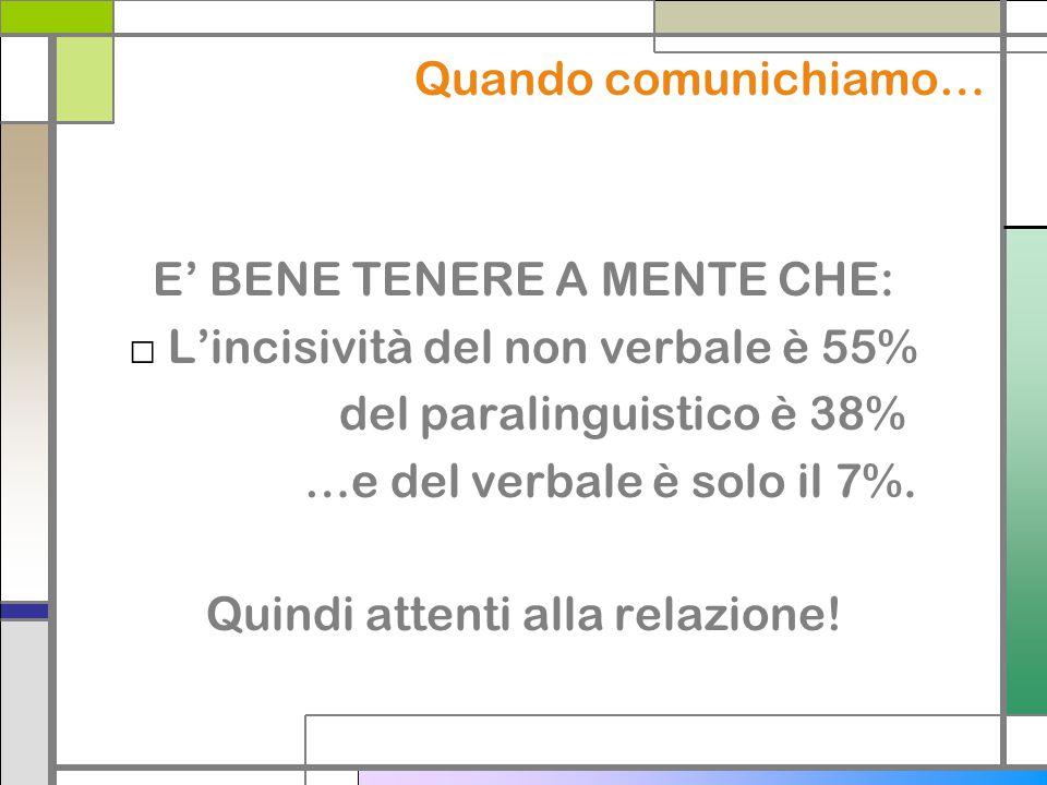 Quando comunichiamo… E BENE TENERE A MENTE CHE: Lincisività del non verbale è 55% del paralinguistico è 38% …e del verbale è solo il 7%. Quindi attent