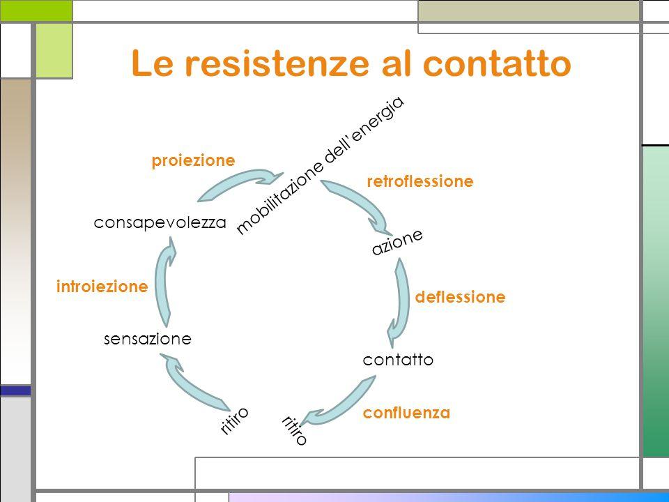 Le resistenze al contatto consapevolezza sensazione mobilitazione dellenergia azione contatto ritiro introiezione proiezione retroflessione deflessione confluenza