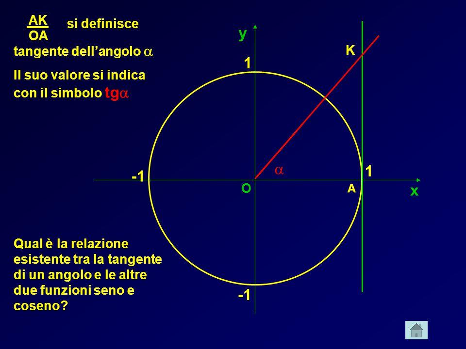x y 1 1 A K O si definisce tangente dellangolo Il suo valore si indica con il simbolo tg AK OA Qual è la relazione esistente tra la tangente di un ang