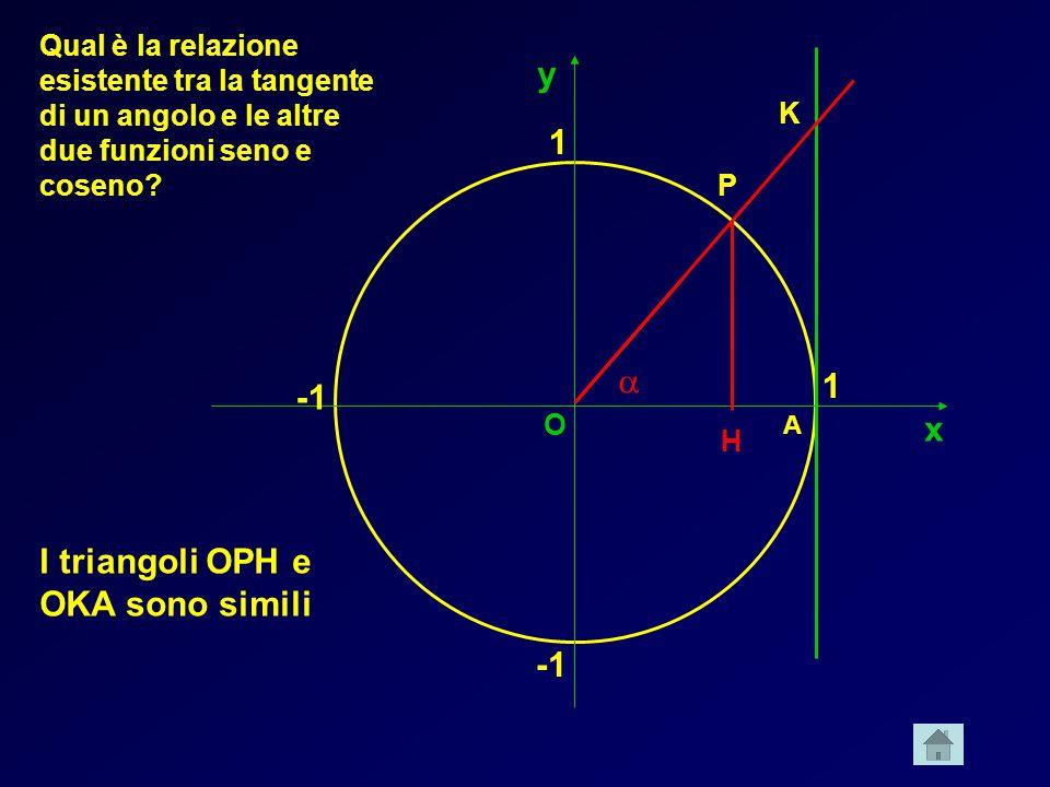 x y 1 1 A K O Qual è la relazione esistente tra la tangente di un angolo e le altre due funzioni seno e coseno? P H I triangoli OPH e OKA sono simili