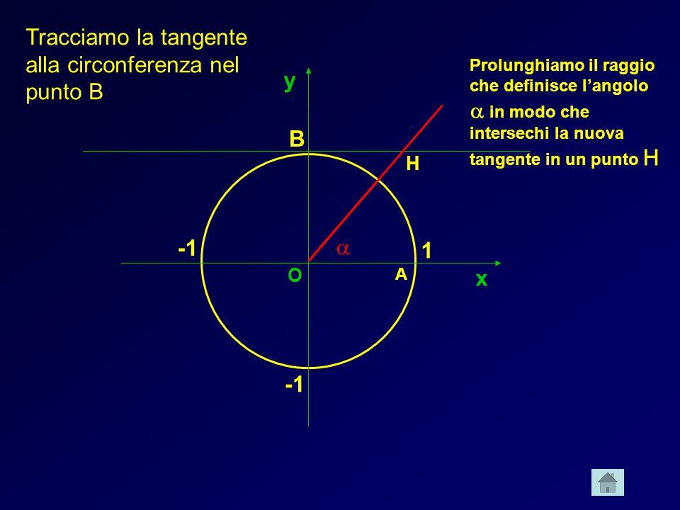 x y 1 B Tracciamo la tangente alla circonferenza nel punto B A Prolunghiamo il raggio che definisce langolo in modo che intersechi la nuova tangente i