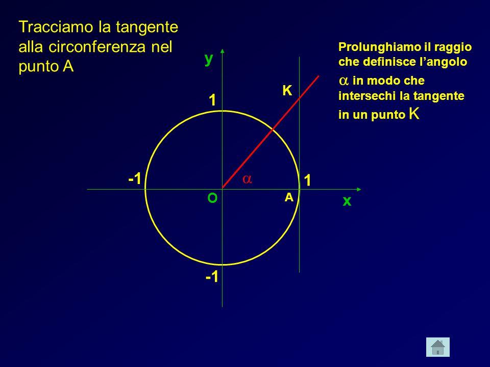 x y 1 1 Tracciamo la tangente alla circonferenza nel punto A A Prolunghiamo il raggio che definisce langolo in modo che intersechi la tangente in un p