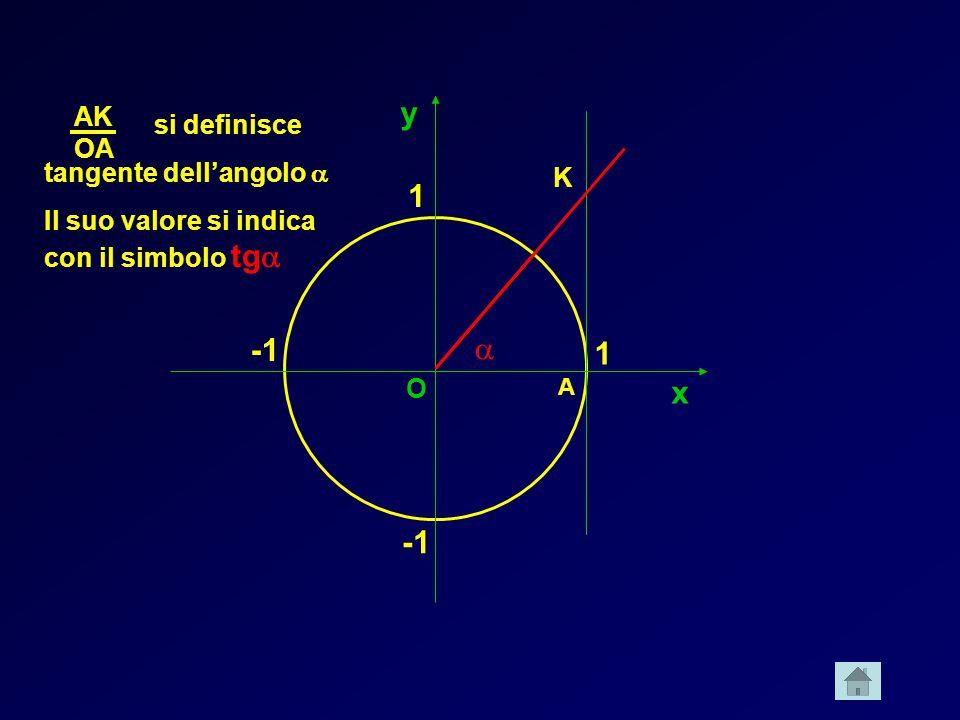 x y 1 1 A K O si definisce tangente dellangolo Il suo valore si indica con il simbolo tg AK OA