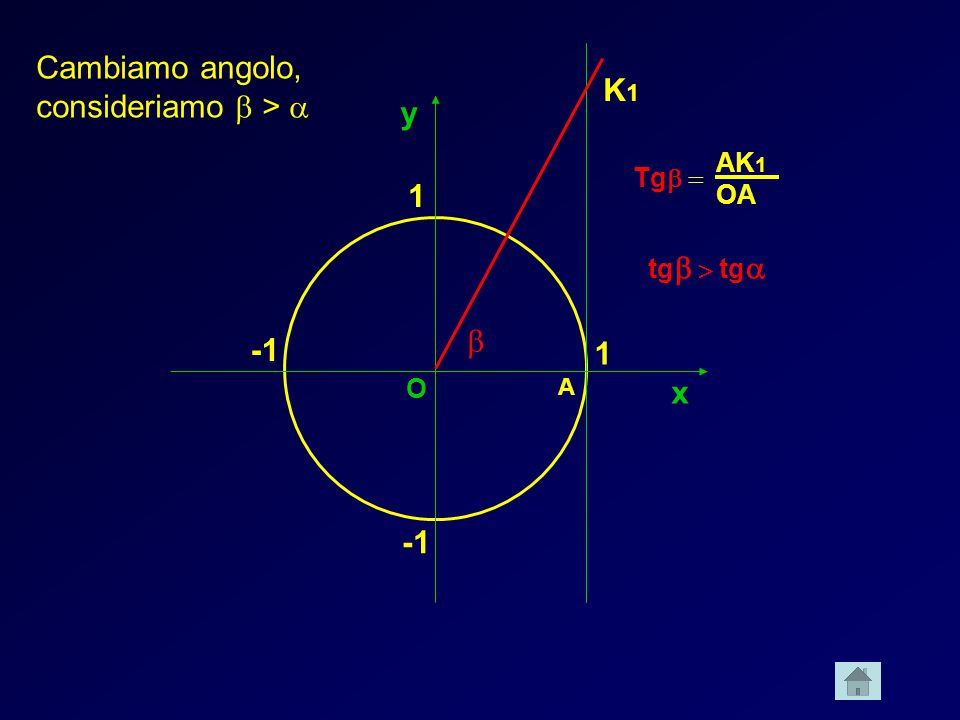 x y 1 1 A K1K1 O Cambiamo angolo, consideriamo > Tg tg tg AK 1 OA