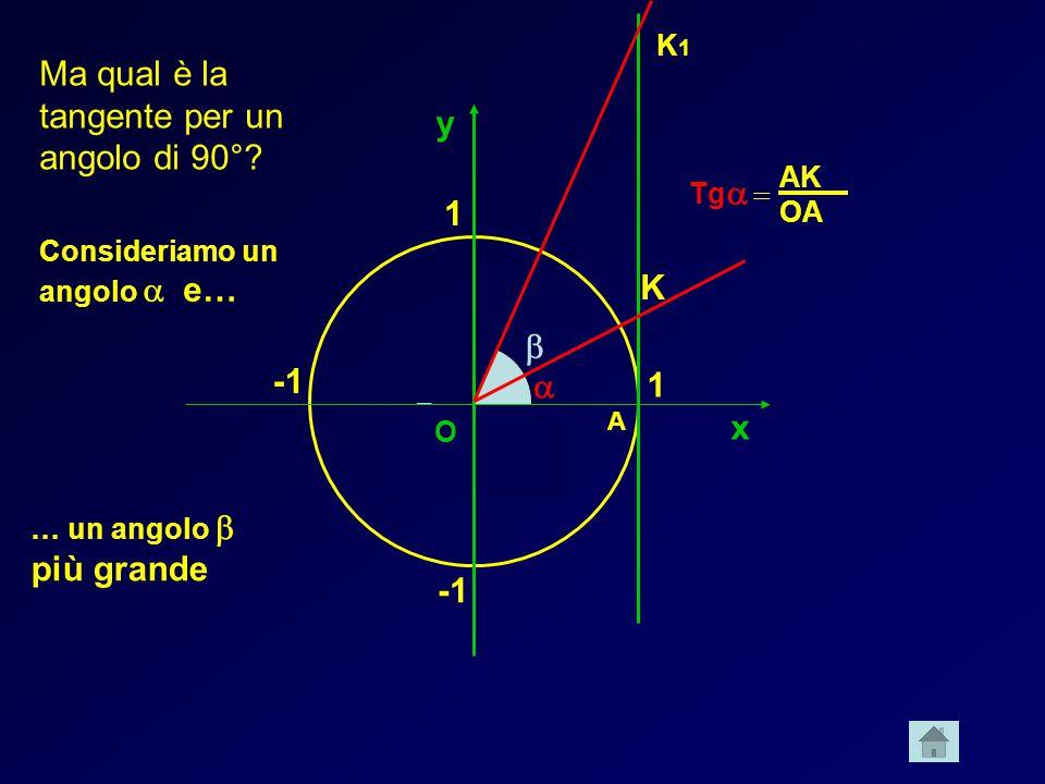 x y 1 1 A K O Ma qual è la tangente per un angolo di 90°? Tg AK OA Consideriamo un angolo e… … un angolo più grande K1K1 O