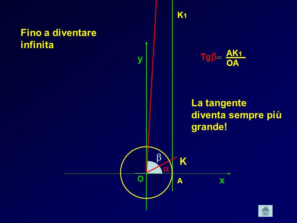 x y A K O Tg K1K1 AK 1 OA La tangente diventa sempre più grande! Fino a diventare infinita O