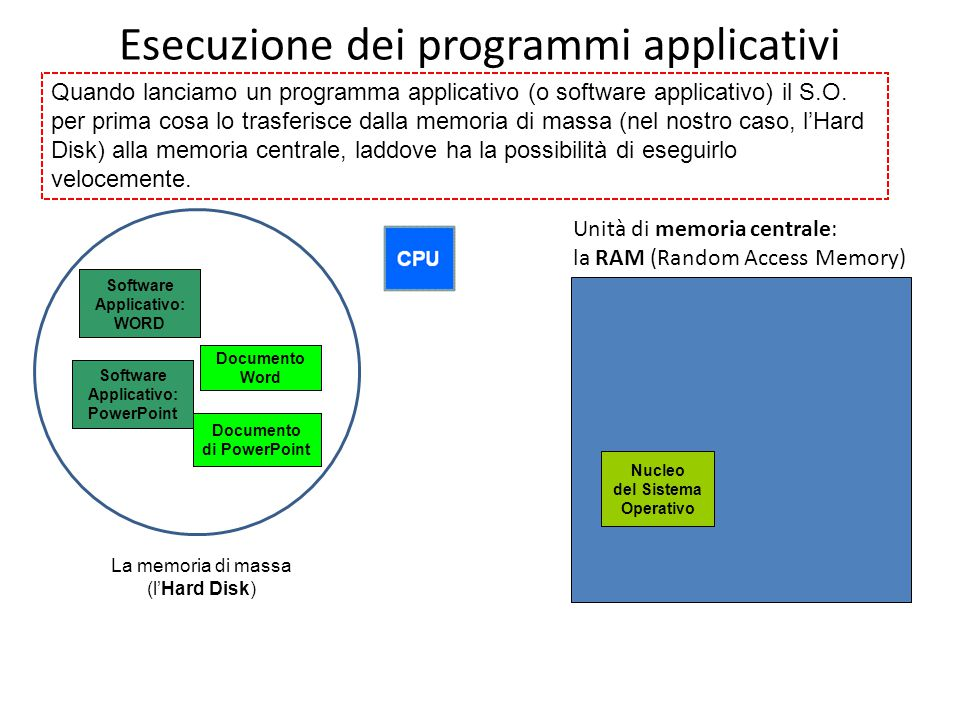Esecuzione dei programmi applicativi Quando lanciamo un programma applicativo (o software applicativo) il S.O.