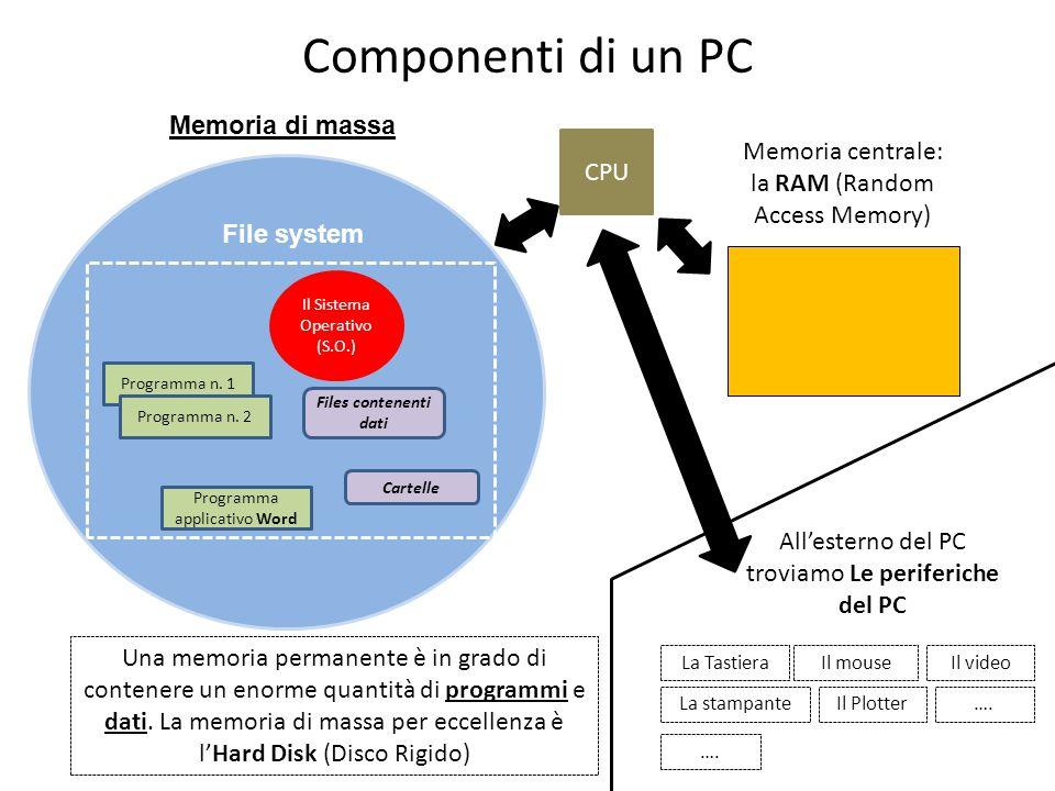 Componenti di un PC Programma n. 1 Files contenenti dati Programma n.