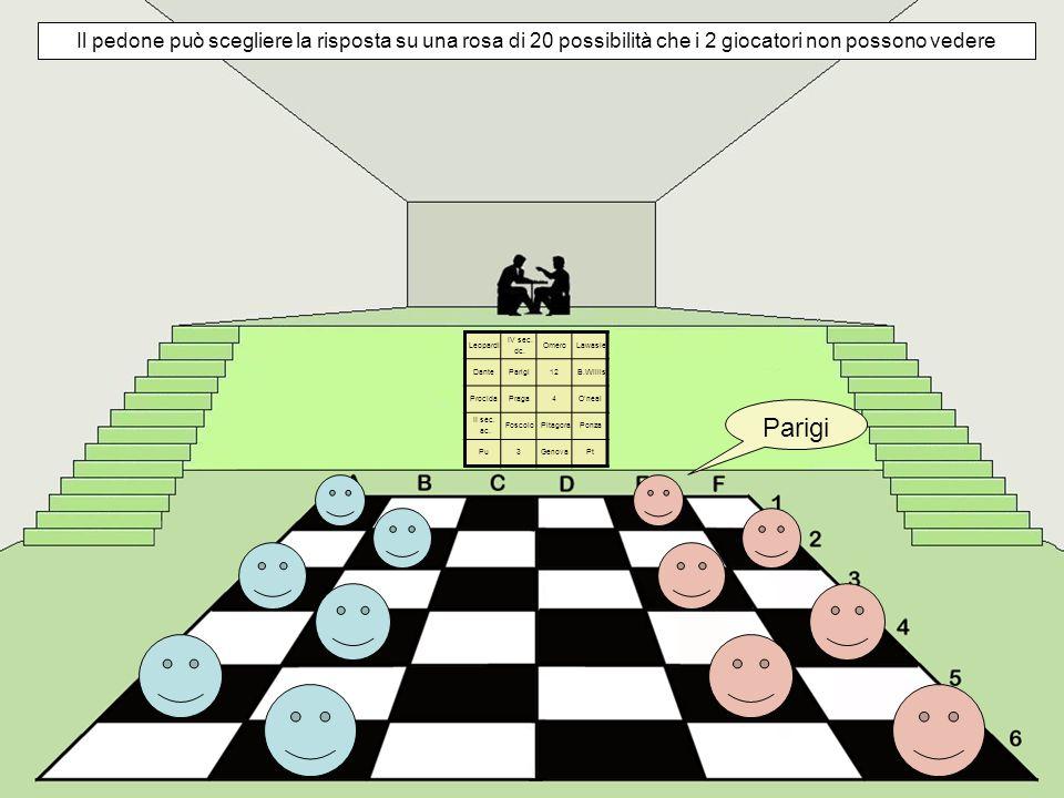 Il pedone può scegliere la risposta su una rosa di 20 possibilità che i 2 giocatori non possono vedere Leopardi IV sec.